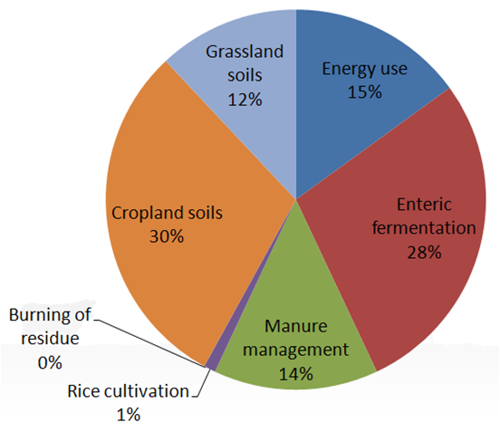 Ag Sources of GHGs