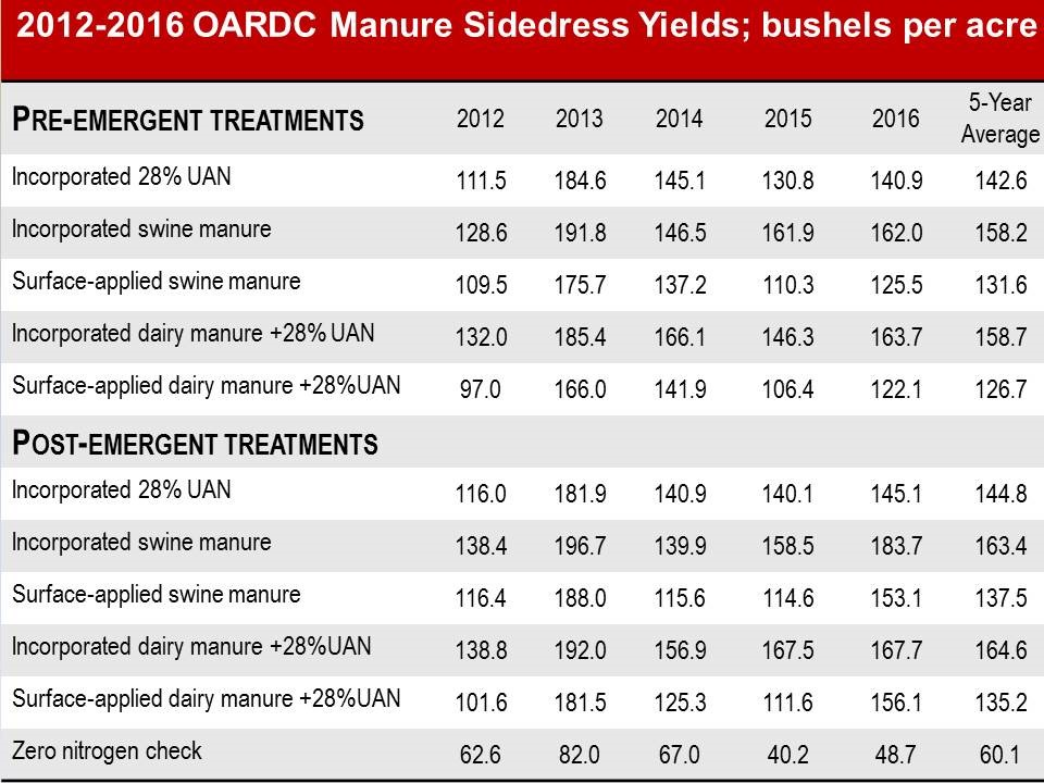 2012-2016 OARDC Manure Sidedress Yields; bushels per acre