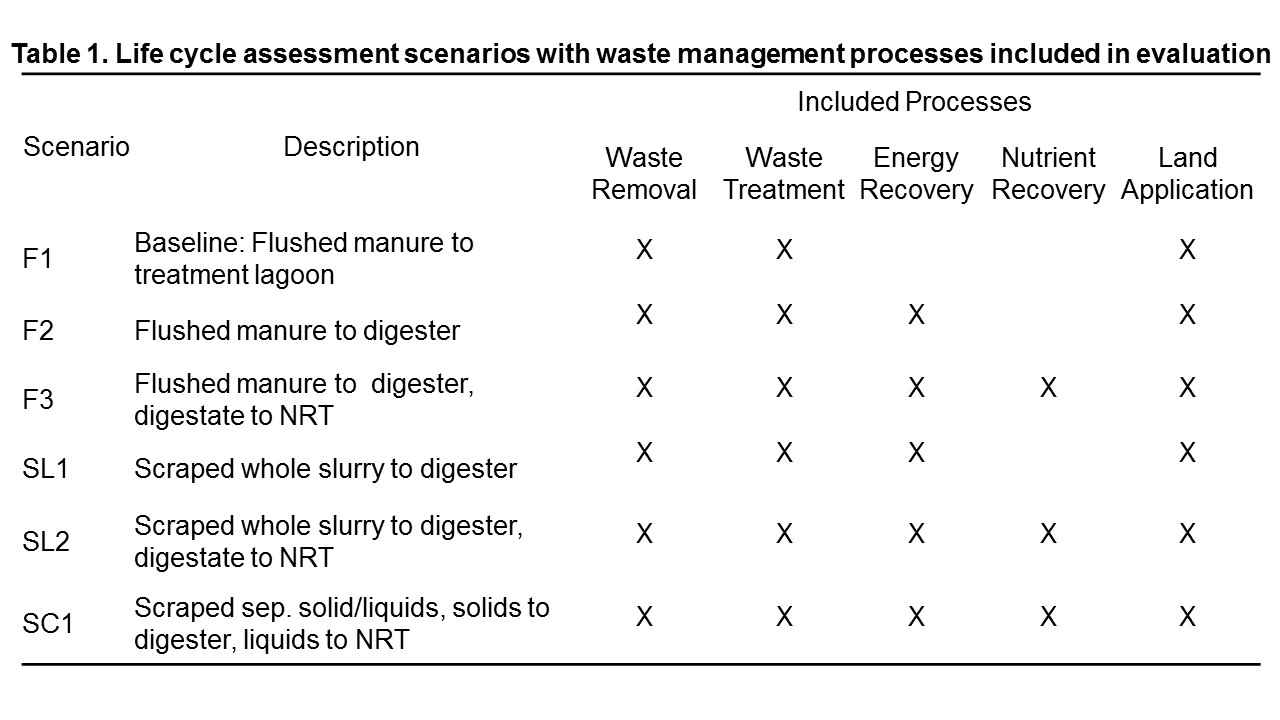 Table 1. Life cycle assessment scenarios with waste management processes included in evaluation
