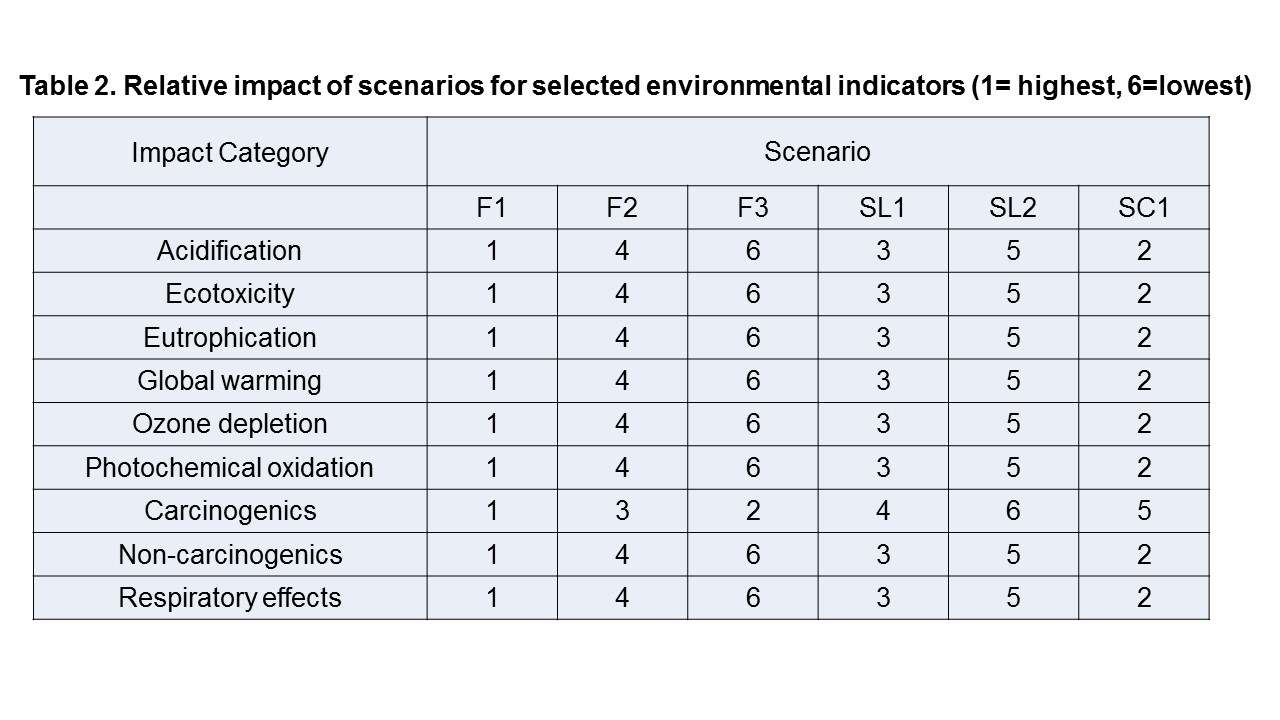 Table 2. Relative impact of scenarios for selected environmental indicators