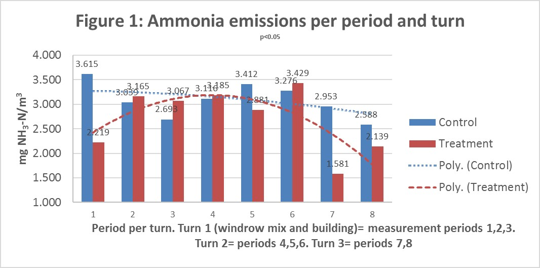 Figure 1. Ammonia emissions per period and turn
