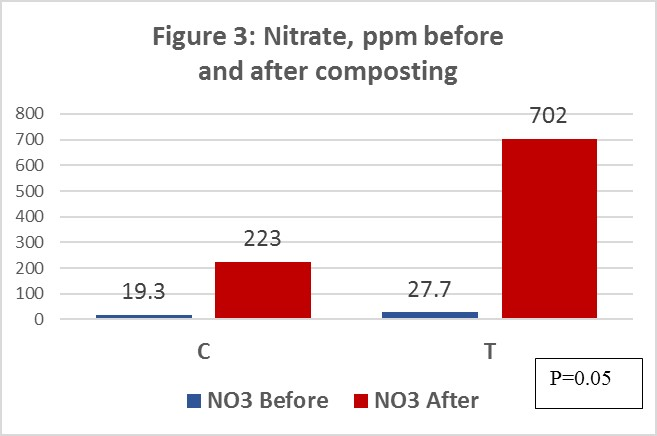 Figure 3. Nitrate, ppm before and after composting