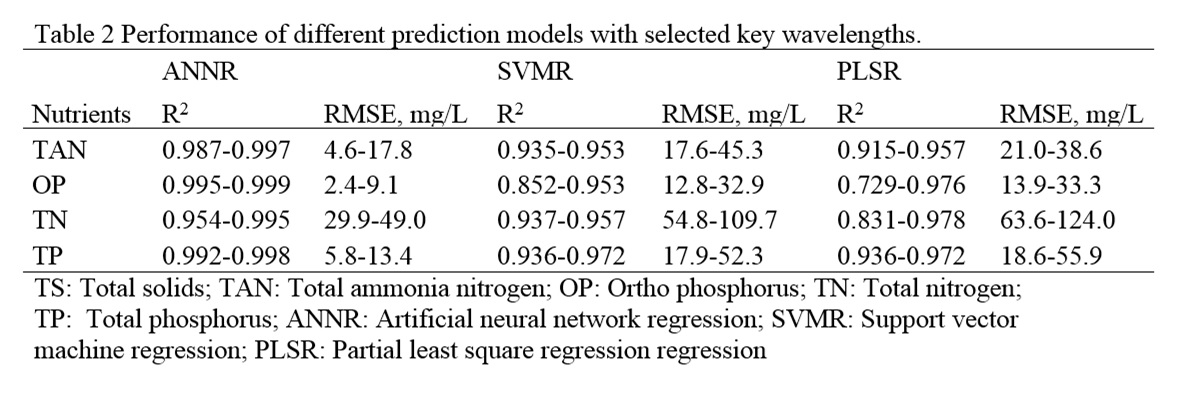 Table 2 Performance of different prediction models with selcted key wavelengths