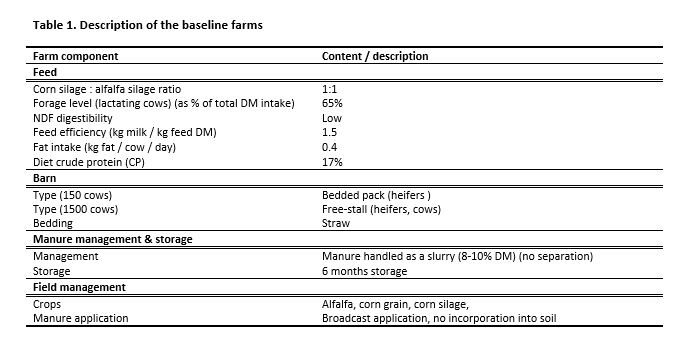 Table 1. Description of the baseline farms
