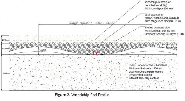 Figure 2. Woodchip Pad Profile