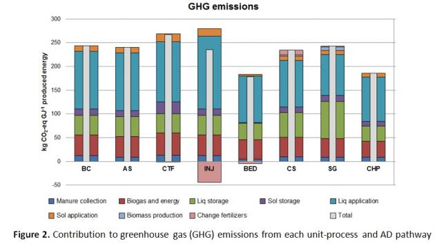 Figure 2. Contribution to greenhouse gas (GHG) emissions from each unit-process and AD pathway