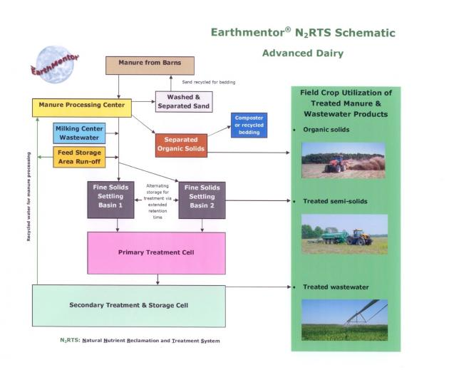 Earthmentor N2RTS Schematic