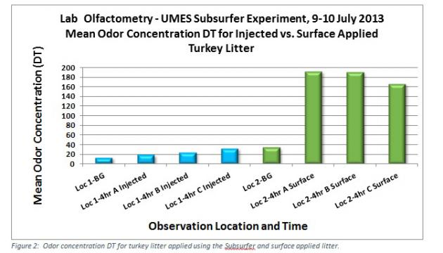 Figure 2. odor concentration for turkey litter applied using the subsurfer and surface applied litter