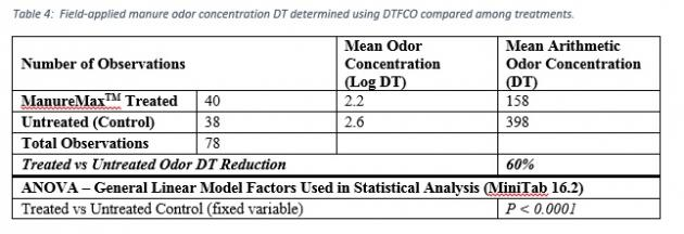 field-applied manure odor concentration DT