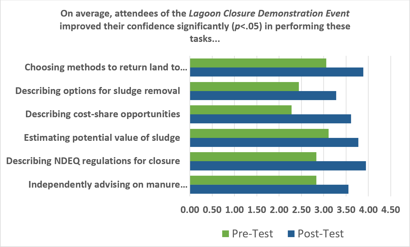Figure 4. Impacts of the lagoon closure demonstration event