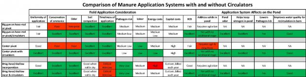 comparison of manure application systems