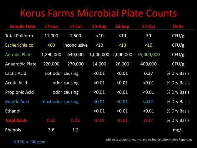 table of report from Korus farms