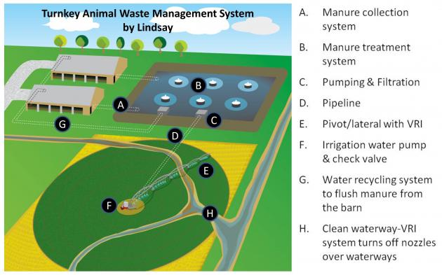 trnkey animal waste management system