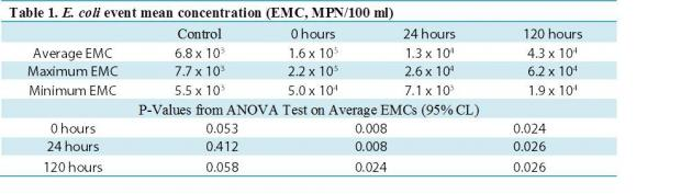 Table 1. E. coli event mean concentration (EMC, MPN/100 ml)