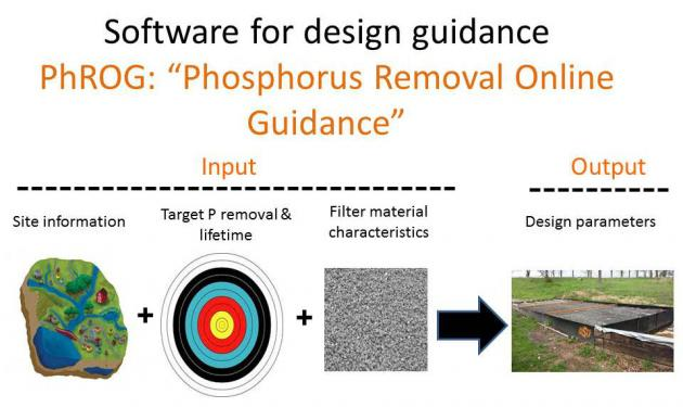 phrog design software