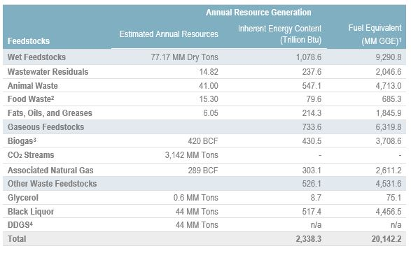 Table 1. Annual Resource Generation