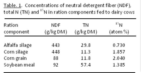Table. 1.  Concentrations of neutral detergent fiber (NDF), total N (TN) and 15N in ration components fed to dairy cows