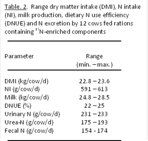 Table. 2.  Range dry matter intake (DMI), N intake (NI), milk production, dietary N use efficiency (DNUE) and N excretion by 12 cows fed rations containing 15N-enriched components