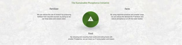The Sustainable Phosphorus Initiative - farm, food, fertilizer