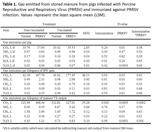 table 1. gas emitted from stored manure from pigs infected with PRRSV and immunized against PRSSV infection. Values represent the least square mean (LSM).
