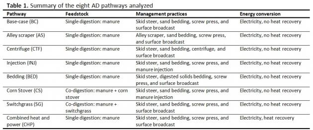 Table 1. Summary of the eight AD pathways analyzed