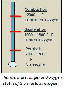 temperature and oxygen levels for thermal technologies