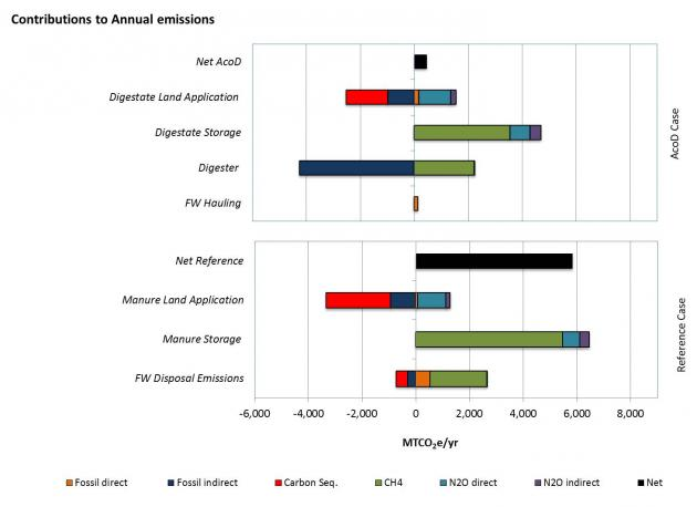 Figure 1: Contributional analysis of GHG impacts for the reference and anaerobic co-digestion cases.