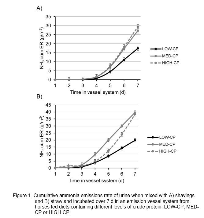Figure 1 Cumulative ammonia emissions rate of urine when mixed with A) shavings and B) straw and incubated